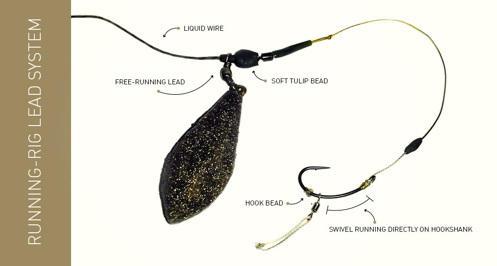 River Carping – three pieces to the puzzle